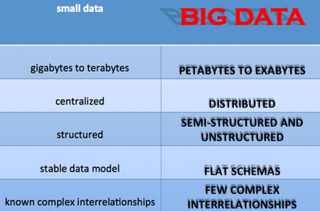 Wikibon Community: Big Data Manifesto