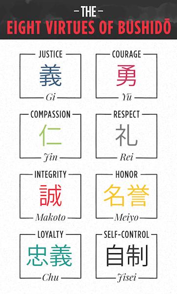The Eight Virtues of Bushido