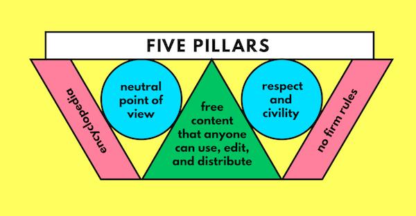 Wikipedia Five Pillars - Image from Wikicommons